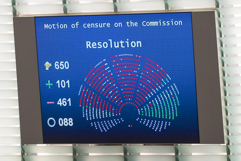 Bildschirm mit dem Ergebnis der Abstimmung über einen Misstrauensantrag gegen die Europäische Kommission, der 2014 mit großer Mehrheit abgelehnt wurde