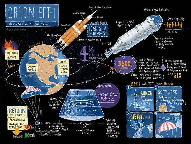 Orion EFT-1