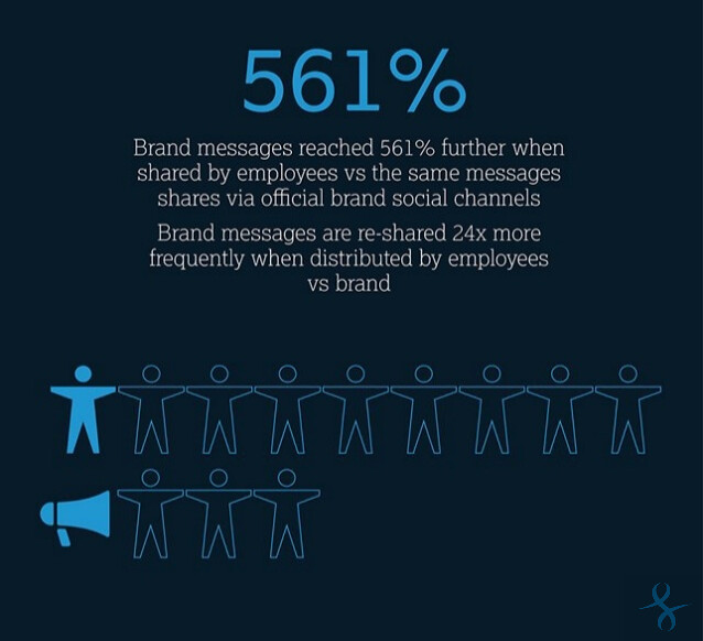 Infographic: Social Employee Advocacy