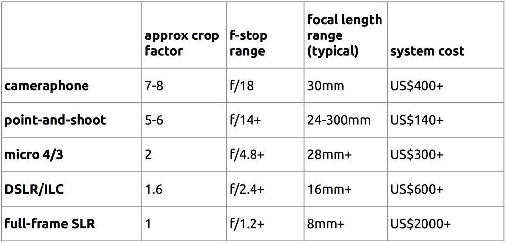 Crop factor and equivalent f/stop + focal length