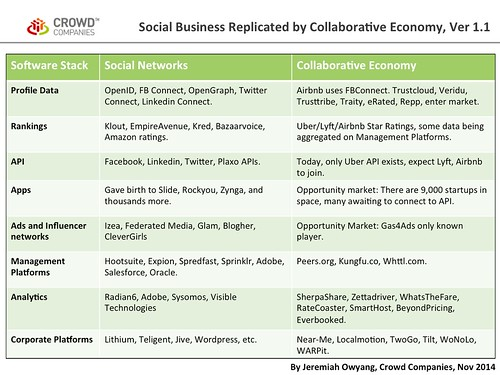 Social Business Replicated by Collaborative Economy, Ver 1.0 | by jeremiah_owyang