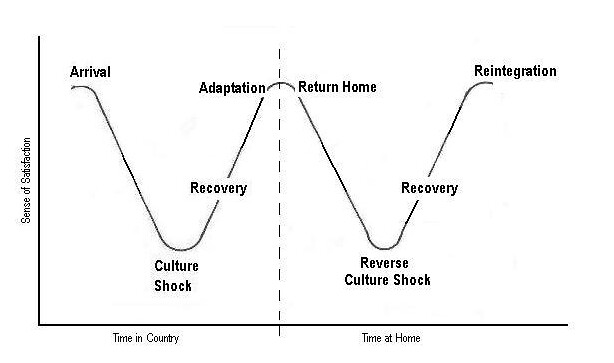 mobility recovery chart
