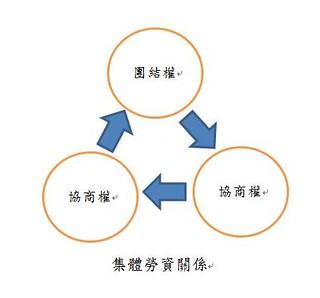 圖07集體勞資關係