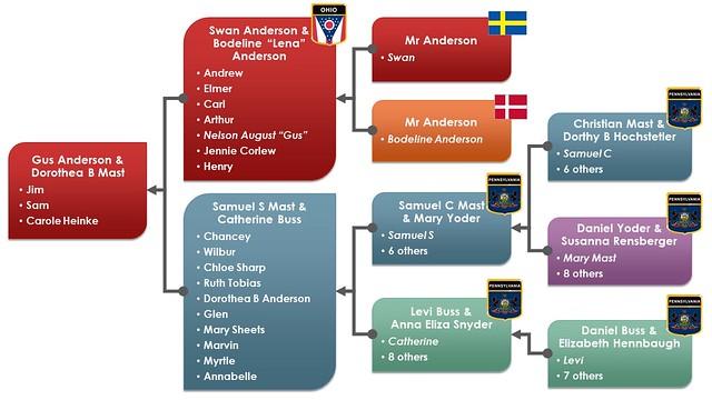 Anderson-Mast family tree