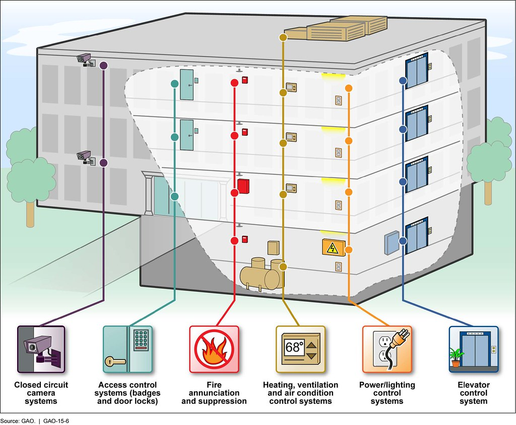 Figure 2: Some Types of Building and Access Control System… | Flickr
