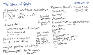 2015-01-18 The Sense of Style -- index card #book #writing | by sachac