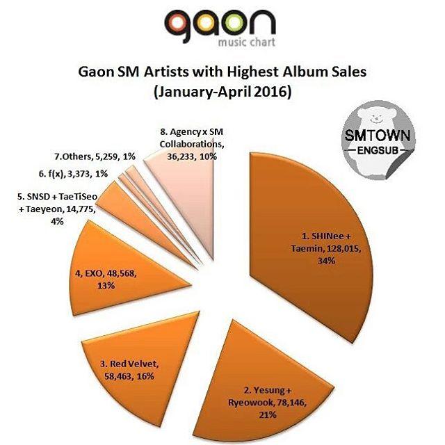 LIST] 2016 GAON CHART