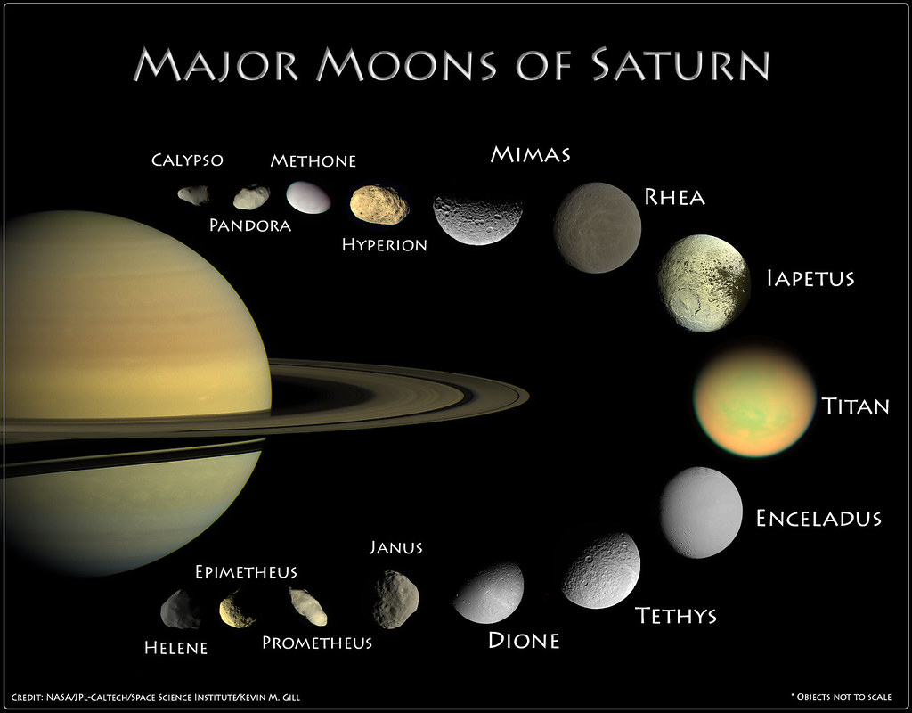 Moons of Saturn - Infographic | An infographic displaying ...