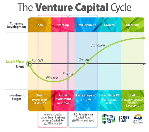 How VC Partnerships Can Further Open Innovation For Corporations