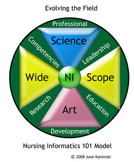 Nursing Informatics shield | by kaminski.june