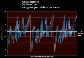George harrison - My Sweet Lord - meanspeed - matherton median expected tempo map_1225 | by operation harmonic speed