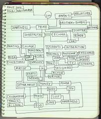 Sitemap (Notepade1) | by harpreet thinking