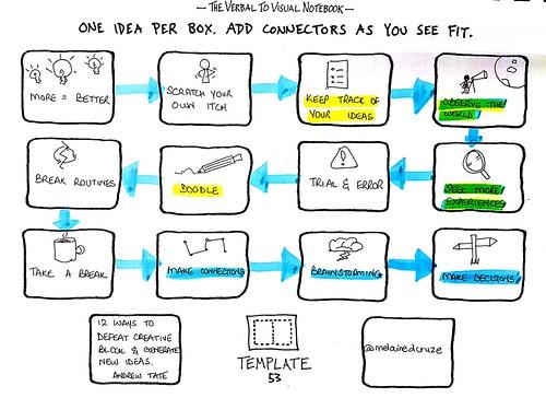 12 Ways to Defeat Creative Block & Generate New Ideas