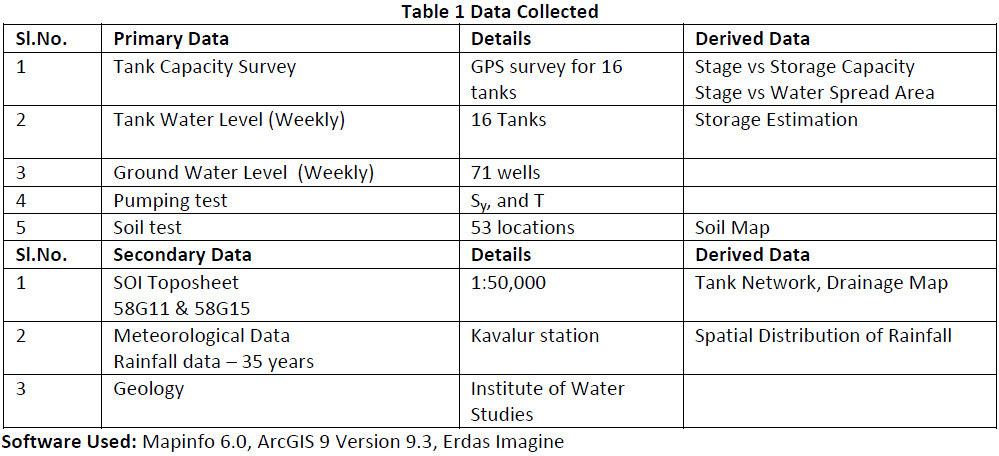 Table 1 Data Collected | Hindi Water | Flickr