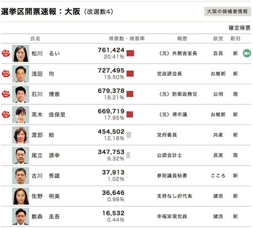 2016年参院選 選挙区開票速報 大阪