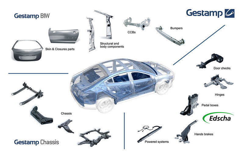 Gestamp products