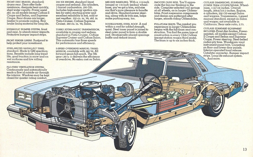 1976 Oldsmobile Cutlass | A page from the 1976 brochure show… | Flickr