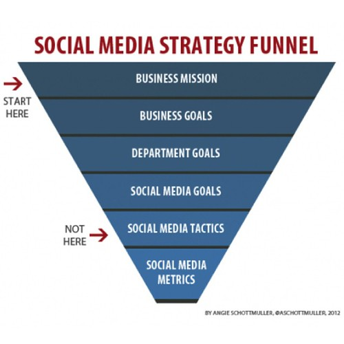 Social businesses consider #socialmedia right at the start 🎯. ▬▬▬▬▬▬▬▬▬▬▬▬▬▬▬▬▬ Indeed, social media is not just a marketing tactic. Rather, it should be a strategic lever for every dimension of your firm: HR, organizational learning, operations, log | by coolinsights