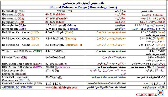 Normal Reference Range Table Hematology Tests 2 | Normal Ref