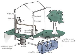 Hasznos funkciót látnak el a vízgyűjtők otthonunkban.