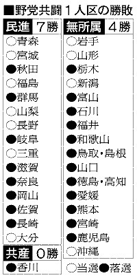 野党共闘1人区の勝敗