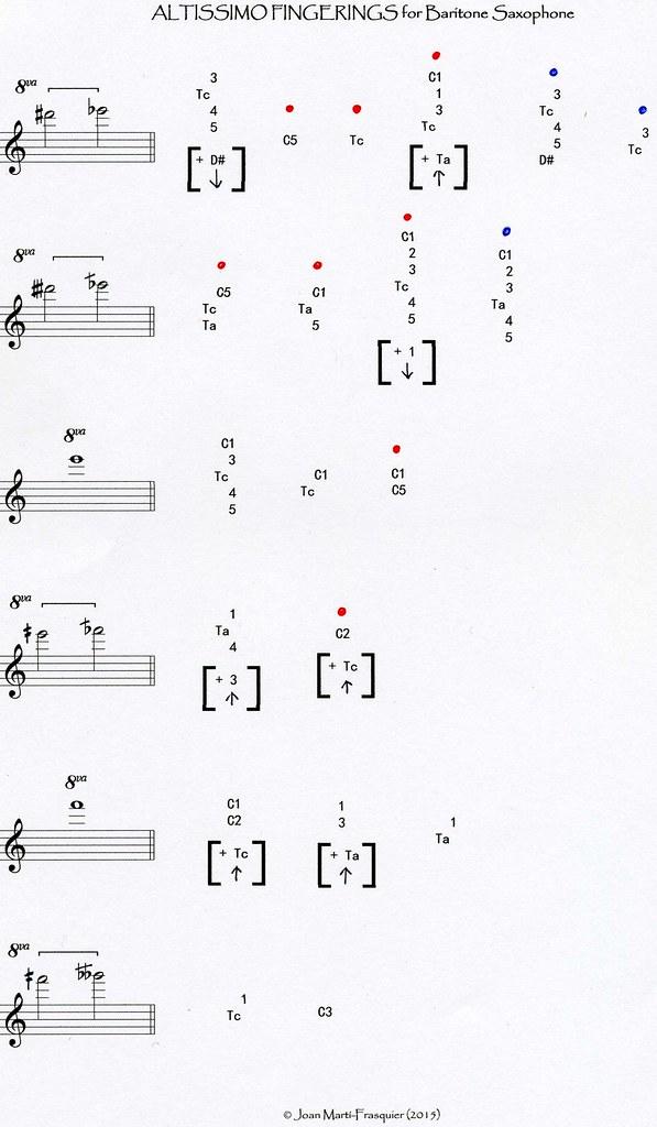 AFBS (5) | Altissimo Fingerings Chart for Baritone ...