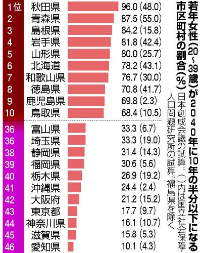 若年女性(20-39歳)が2040年に10年の半分以下になる市区町村の割合(%)