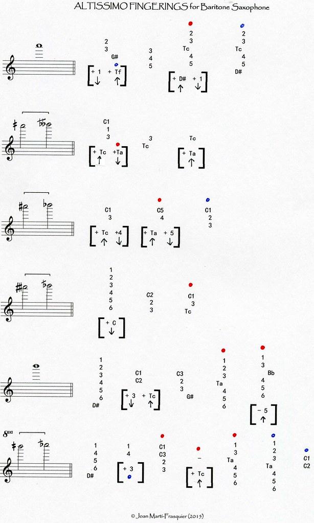 AFBS (3) | Altissimo Fingerings Chart for Baritone ...