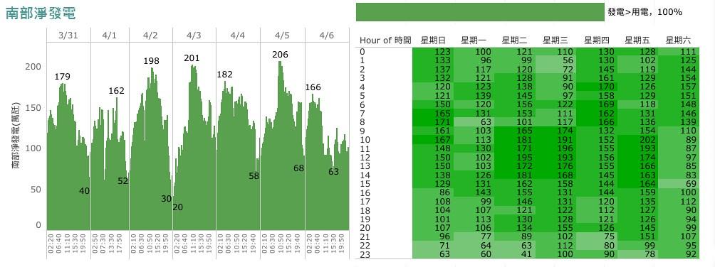 2019/3/31~4/6南區發電與用電情況。綠色表示發電較多,有餘電輸出。紅色表發電不足,需要電力輸入。圖表截自懂能源BLOG每週分析