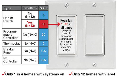 Whole House Ventilation System Controller Types and Labels (N=70)