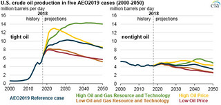 U S  crude oil production in the five cases of the Annual