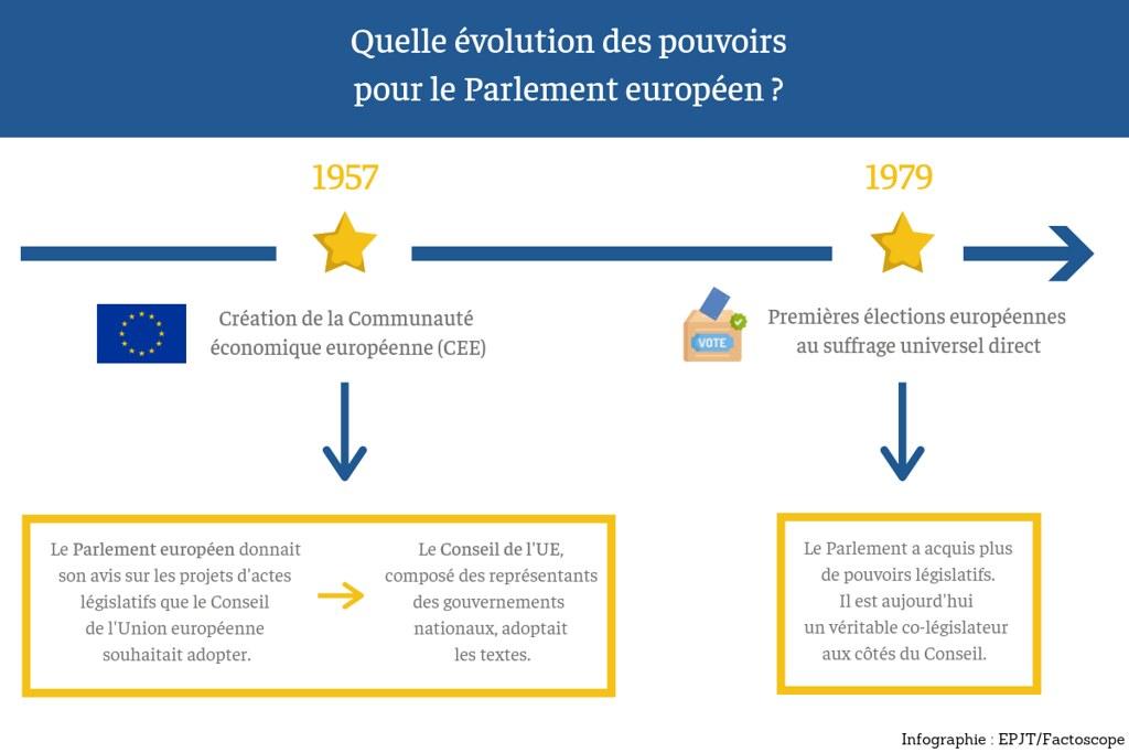 Infographie 2 - Les Surligneurs - Rôle législatif parlement