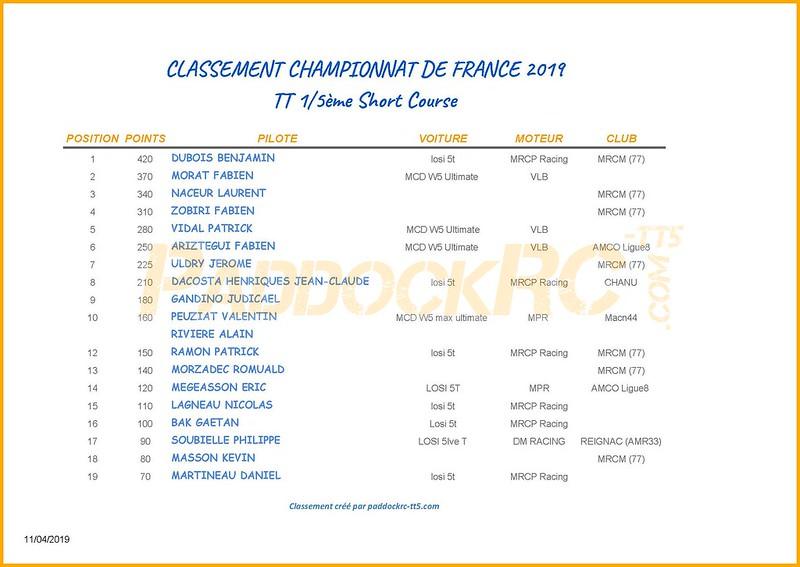 Classement CF 2019 SC -CF1 bis