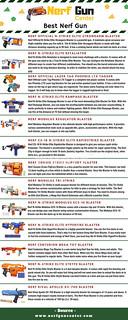 Best Nerf Gun | by nerfguncenter