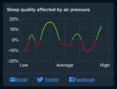 Sleep Cycle - Invloed van luchtdruk op slaapkwaliteit