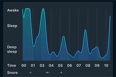 Sleep Cycle - Snurken in grafiek weergegeven