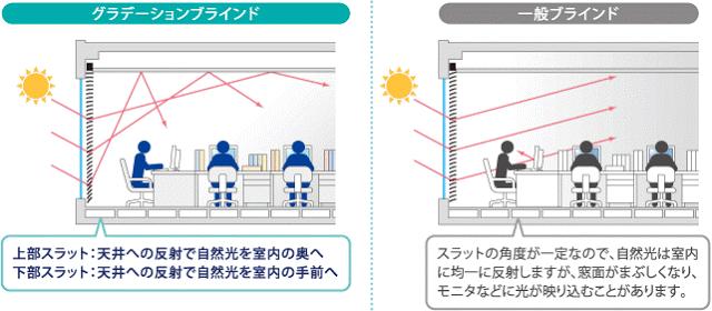 圖:色階型百葉窗。(來源:Nichibei 日米公司官網)