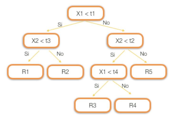 Arboles-de-Decisión-Regresión-Teoría-2