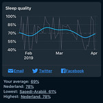 Sleep Cycle - Slaapkwaliteit over lange periode