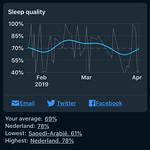 Sleep Cycle - Slaapkwaliteit over lange periode