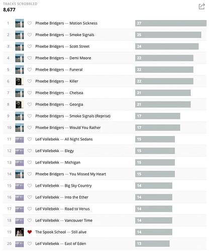 My Last.fm Tracks chart for 2018 | by Phil Gyford