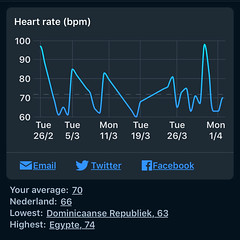 Sleep Cycle - Hartslag bij  ontwaken per week