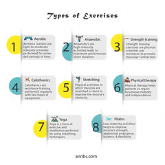 Exercise Guidelines | Types of Exercise