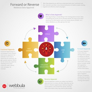 Forward or Reverse | Data Appends | by WebbulaData