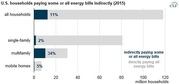 U S  households paying some or all energy bills indirectly