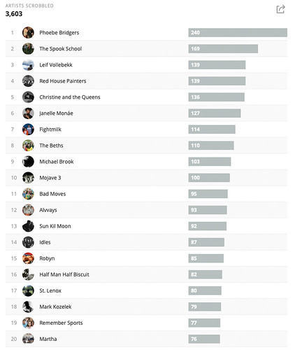 My Last.fm Artists chart for 2018   by Phil Gyford