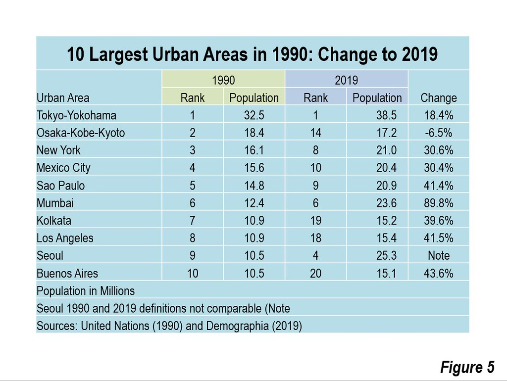 Demographia World Urban Areas: 2019: Population, Land Area & Urban