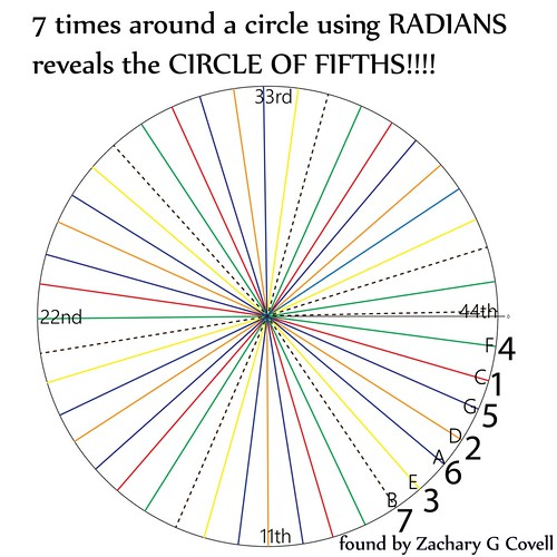 Radans-Tone-Circle-by-Zachary-G-Covell | by Roel's World