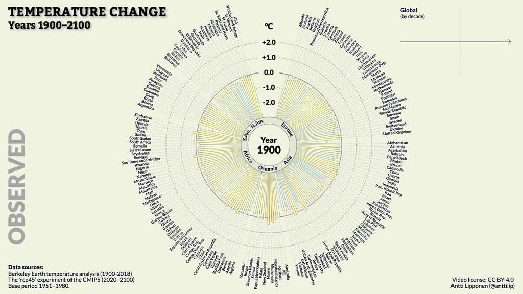Temperature Circle - The Future