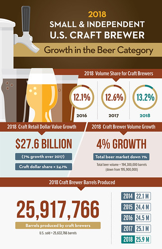Craft Beer Production, 2018